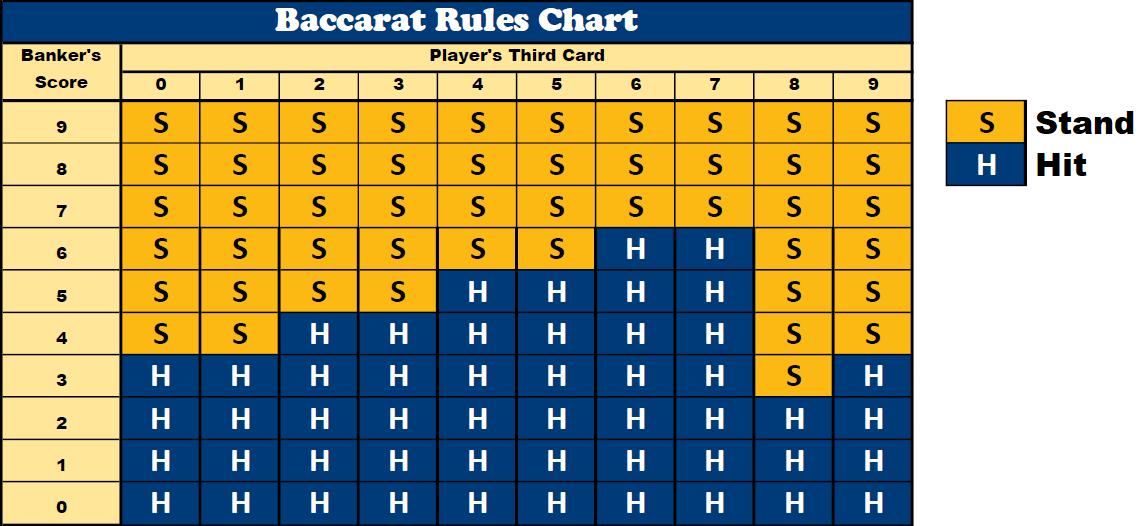 Baccarat Rules Chart