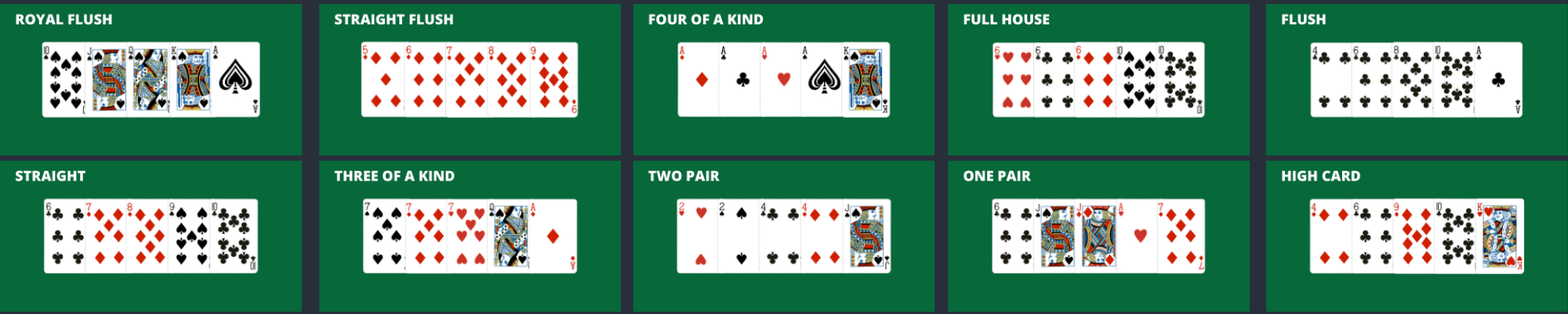 The Best Texas Hold'em Poker Hands Rankings in Order
