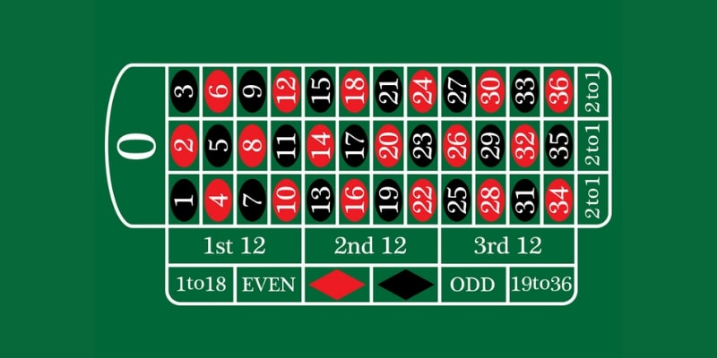 Different Types of Bets in Online Roulette