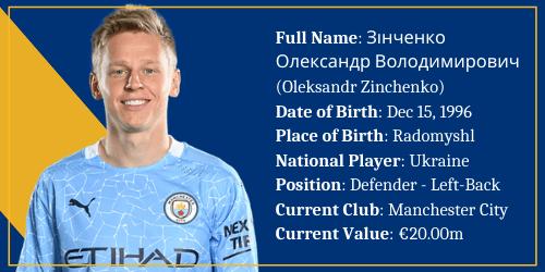 Ukraine – Oleksandr Zinchenko