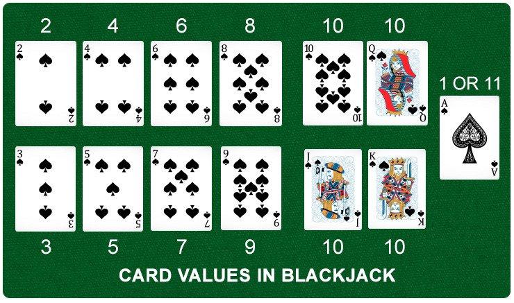 Blackjack Card Values